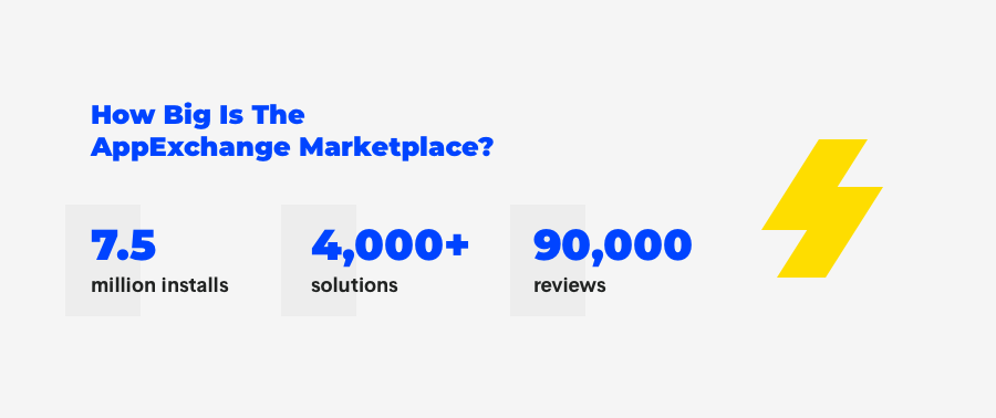 Salesforce AppExchange in numbers
